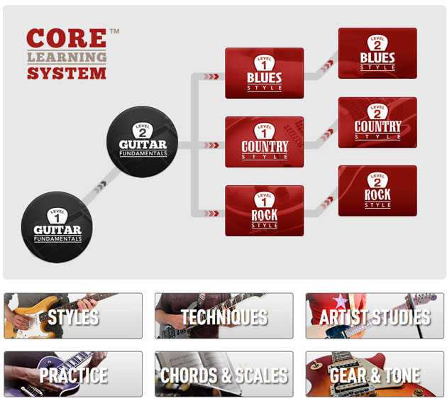Core Learning System for Experienced Players