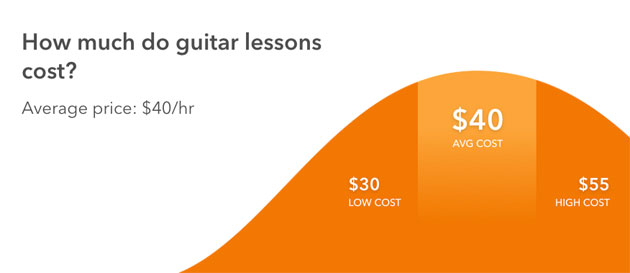 Image from Thumbtack.com showing graph of the cost of guitar lessons