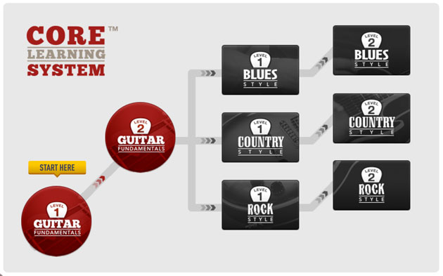 core learning system at Guitar Tricks