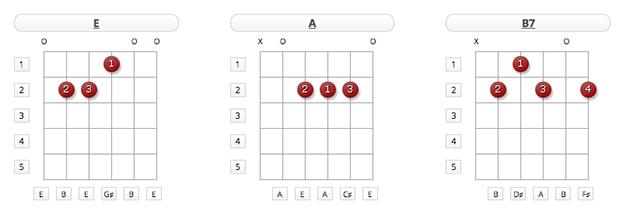 guitar chords e a b7